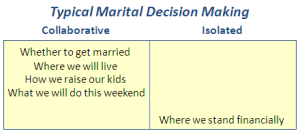 marital-decisions